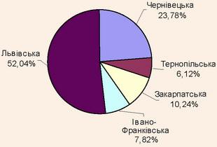 Структура кількості туристів - громадян України, які виїжджали за кордон в областях Карпатського регіону, 2007 рік