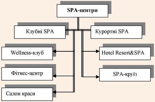 Типологія SPA-центрів