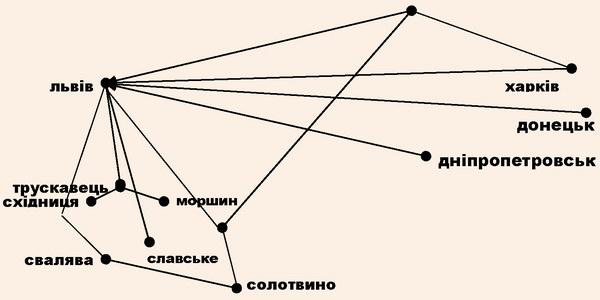 Територіальна організація мережі курортних SPA-центрів західного регіону України та основних векторів генерування потоків SPA-рекреантів у регіон