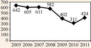 Динаміка дитячих закладів оздоровлення та відпочинку, які працювали влітку по області
