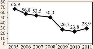 Кількість дітей, які відпочивали влітку в дитячих закладах оздоровлення та відпочинку по області