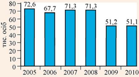 Кількість осіб, обслужених підприємствами готельного господарства в 2005-2010 pp.
