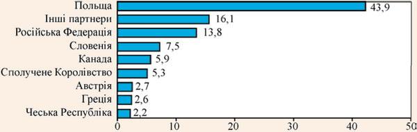 Найбільші торгові партнери з експорту послуг готелів та ресторанів у 2010 р.