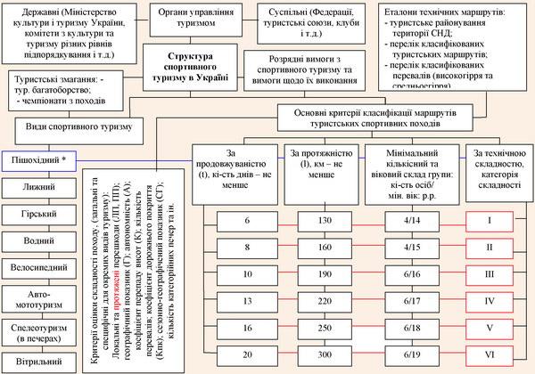 Структура спортивного туризму в Україні