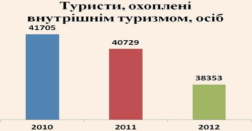 Динаміка відвідання Львівщини вітчизняними та іноземними туристами