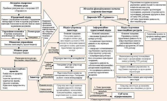 Механізм створення та функціонування комунального підприємства «Турінвест»