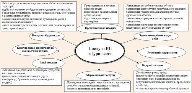 Рис. 2. Спектр послуг комунального підприємства «Турінвест»