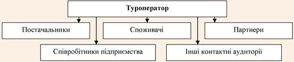 Структура об'єкту люди