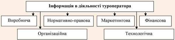 Структура об'єкту інформація