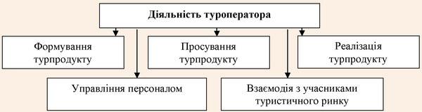 Структура об'єкту діяльність