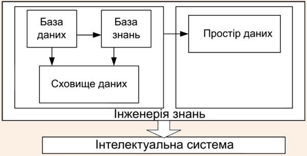 Елементи інженерії знань