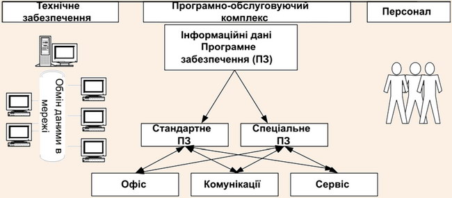 Загальна схема комплексу автоматизованих робіт у туристичному бізнесі