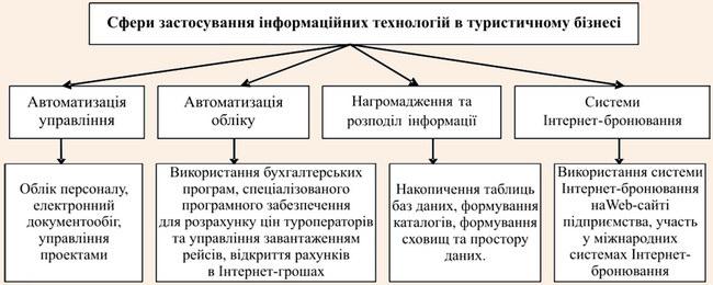 Сфери застосування інформаційних технологій в туристичному бізнесі