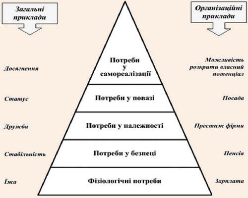 Модель ієрархії людських потреб за А. Маслоу
