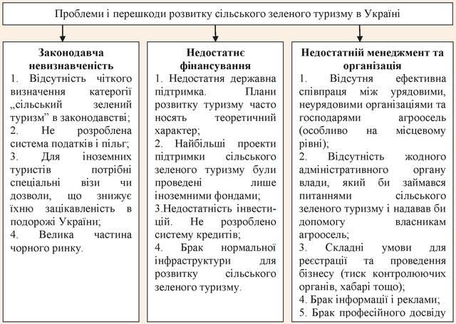 Основні проблеми і перешкоди розвитку сільського зеленого туризму в Україні
