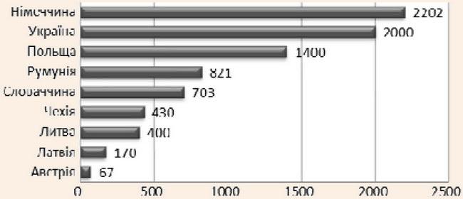 Кількість місць єврейських захоронень у країнах Європи