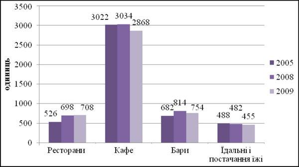 Тенденції розвитку підприємств ресторанного господарства по групах за період 2005-2009 pp.