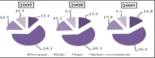 Питома вага різних груп підприємств ресторанного господарства в цілому по галузі за період 2005-2009 рр.