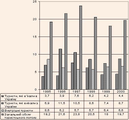 Статистичні показники розвитку туристичної галузі України