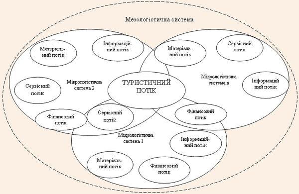 Мезологістична система туристичної сфери діяльності