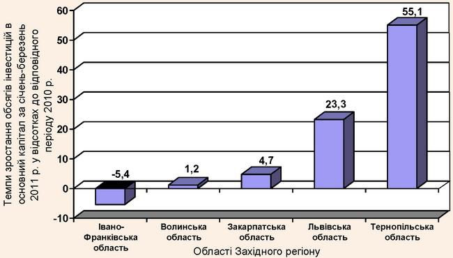 Темп зростання обсягів інвестицій в основний капітал Західного регіону України