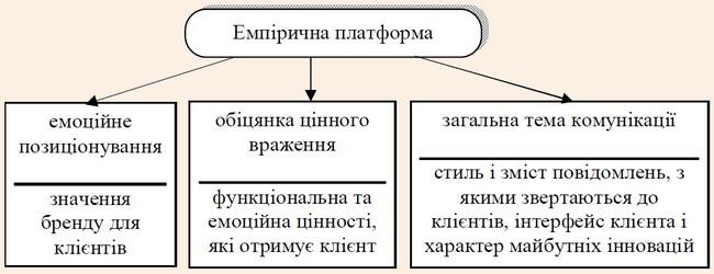 Складові емпіричної платформи СЕМ