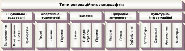 Функціональні типи та види рекреаційних ландшафтів