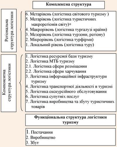 Комплексна структура логістики в туризмі