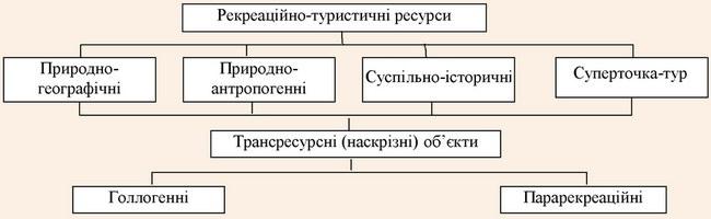 Класифікація рекреаційно-туристичних ресурсів за О.О. Бейдиком