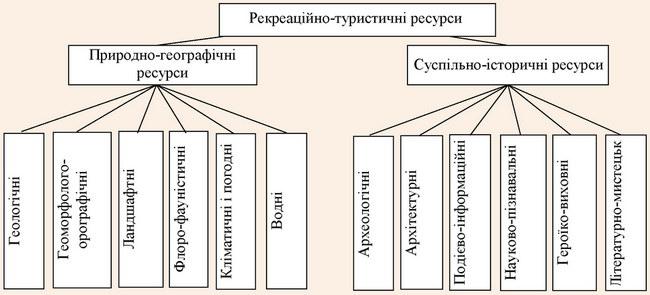 Класифікація рекреаційно-туристичних ресурсів за І.В. Смалем