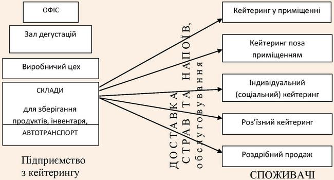 Логістична схема кейтерингового бізнесу