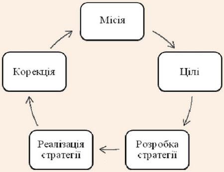 Основні етапи циклу стратегічного менеджменту туристичного підприємства