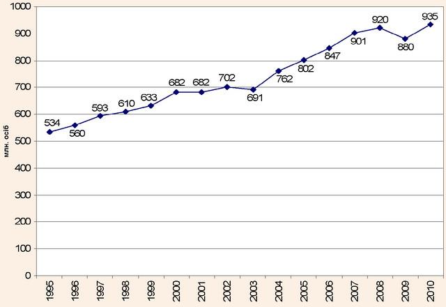 Туристична активність населення світу