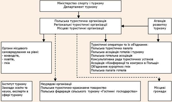 Структура державного туристичного сектору Польщі
