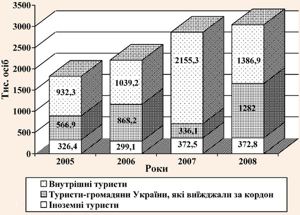 Кількість туристів обслуговуваних суб'єктами туристичної діяльності України
