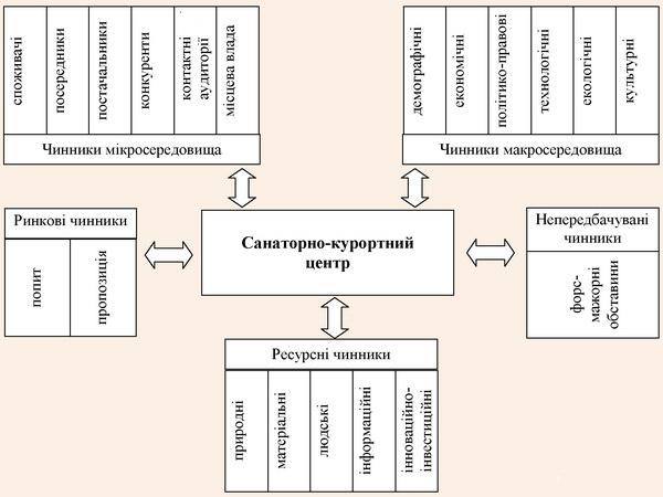 Чинникова модель диверсифікованого розвитку санаторно-курортних центрів