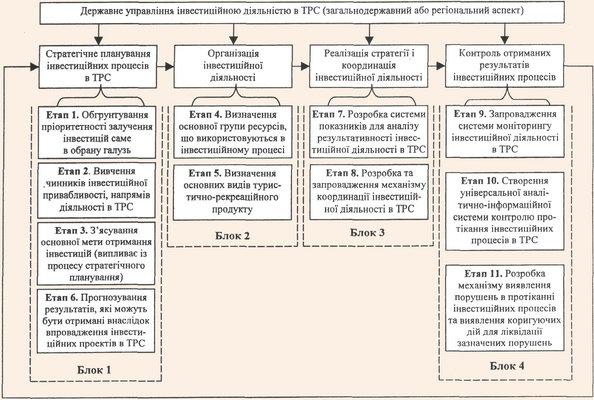 Модель державного управління інвестиційною діяльністю в ТРС (на загальнодержавному та регіональному рівні)
