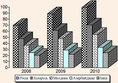 Реалізація послуг нерезидентам України ТОВ «Владо» у 2008-2010 рр.