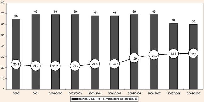 Динаміка кількості санаторно-курортних та оздоровчих закладів