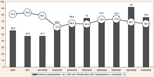 Динаміка кількості оздоровлених осіб
