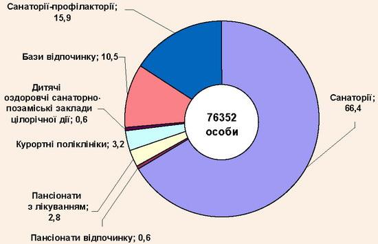 Структура кількості оздоровлених осіб по видах закладів у 2008/2009 рр.