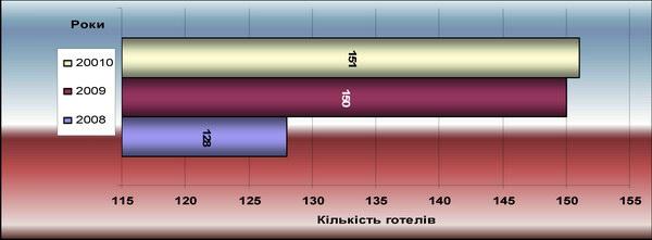 Динаміка готельного господарства м. Києва за 2008-2010 рр.