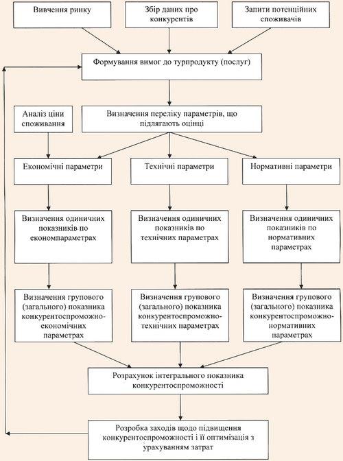 Схема оцінки конкурентоспроможності туристичного продукту (послуг)