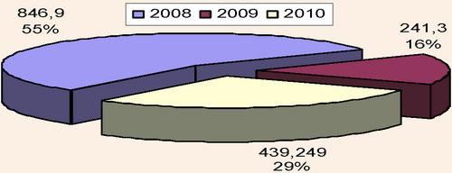 Частка надходжень до бюджету м. Києва від діяльності туристичних підприємств та готелів за 2008-2010 рр.