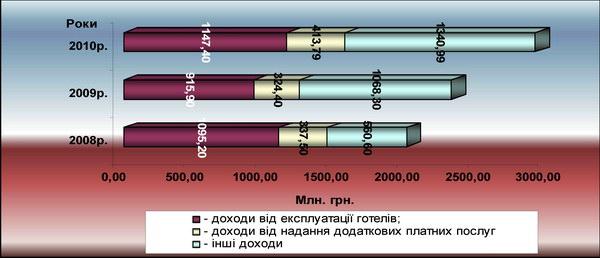 Динаміка загального обсягу доходів (млн грн.)