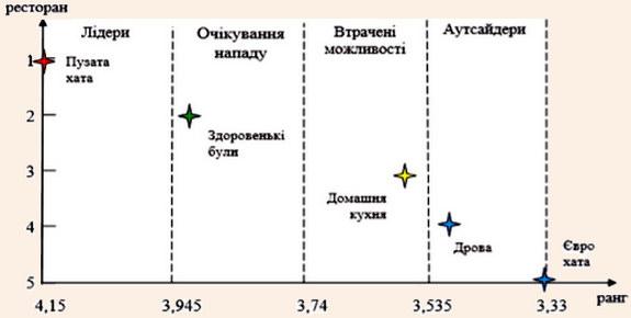 Розподіл ресторанів між зонами конкурентоспроможності