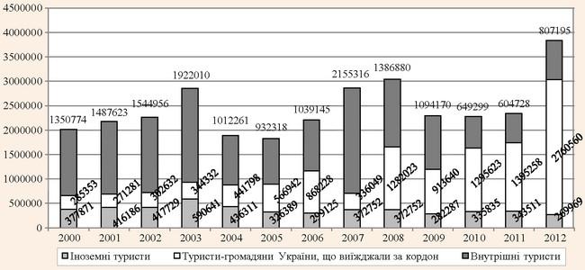 Туристичні потоки в Україні за 2000-2012 рр.