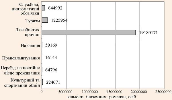 Причини приїзду іноземних громадян в Україну в 2012 р.