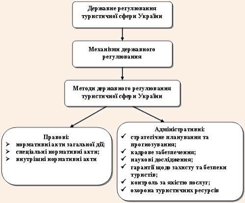Система державного регулювання туристичної сфери України