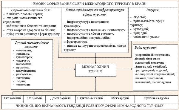 Картинки по запросу Шляхи покращення показників розвитку міжнародного туристичного бізнесу в Україні